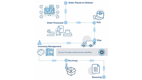 EFI launches inventory management software