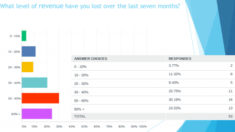 Survey suggests support needed beyond Q1 2021